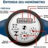 Cartilha Caesb para individualização de hidrômetros